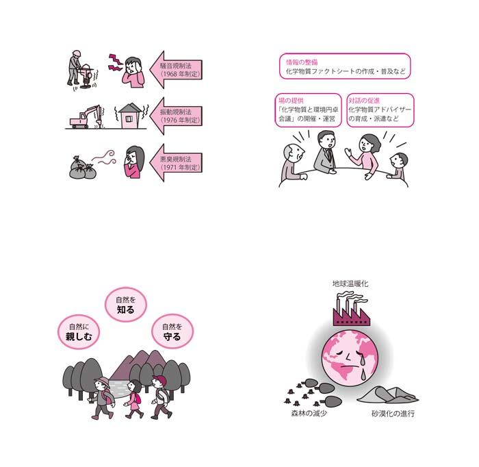 エコ検定 解説